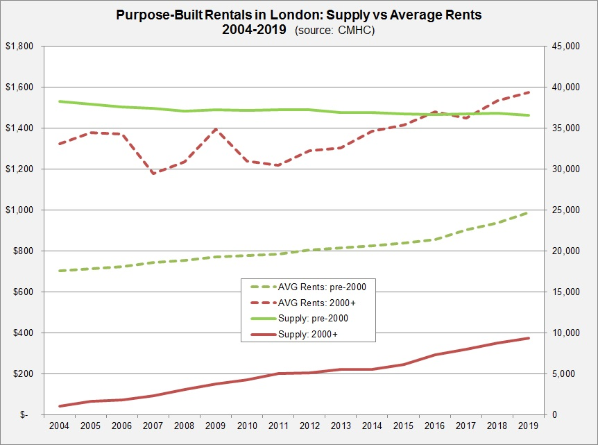 Taking A Close Look At London - ApartmentResearch.ca